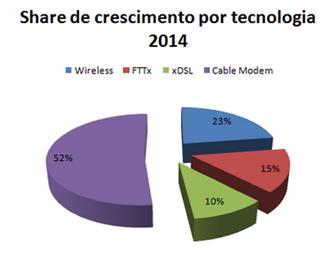 Crescimento-tecnologia